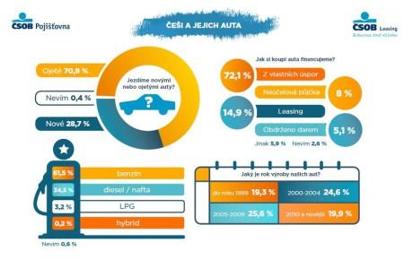 Infografika češi a auta