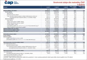ČAP: Trh pojistného narostl o 2,8 miliardy