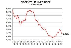 Fincentrum hypoindex: Trh dál ožívá